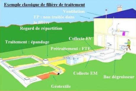 exemple filiere traitement eau Saint Mars de Coutais