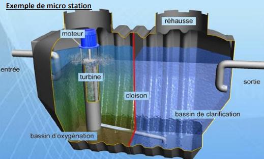 Micro station saint mars de coutais traitement de l'eau
